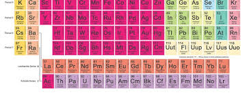 Br Element Periodic Table Periodic Table Science In Context