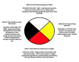 abenaki medicine wheel patterns patterns kid