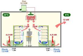principe de fonctionnement d une chambre froide un projet de nouvelle installation de froid alimentaire