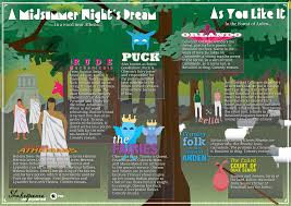 anatomy of a scene shakespeare infographic and toms