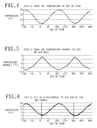 Synoptic Weather Map Definition Patent Us6424917 Weather Typing System And Method With Spatial