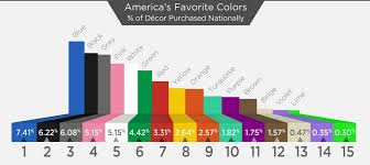 what is the most popular color for a kitchen cabinet america s top ten favorite colors