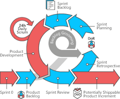 software development methodology scrum software development oxagile