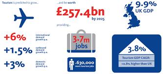 britain s visitor economy facts visitbritain