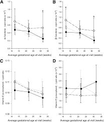 serum carotenoids and fat soluble vitamins in women with type 1