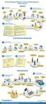 383 best process images on pinterest project management lean