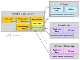 app class introduction to portable class libraries xamarin