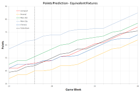 Utd Map Final Table Prediction Based On 16 17 Form And Equivalent Fixtures