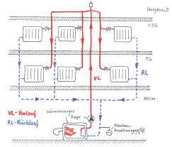 horizontale heizungsverteilung tichelmann system haustechnik