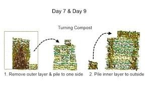How To Make A Compost Pile In Your Backyard by Compost U2013 Composting In 18 Days Deep Green Permaculture