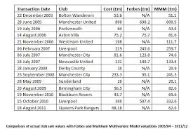 major league soccer table from man utd at 1bn to wigan at 43m what s your club really worth
