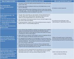 what are the different types of support available for children