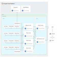 sap hana deployment guide solutions google cloud platform
