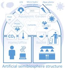 aquaponics based artificial biosphere included in architecture