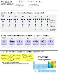 Electron Shells Worksheet Jessica Beyer Chemistry 119 Blog
