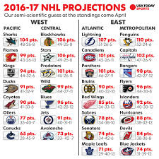 nhl point projections how we see 2016 17 season unfolding