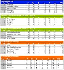 english soccer league tables cup league tables gateshead youth league