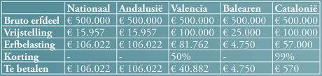 Hypotheek Berekenen Abn Tweede Woning In Spanje Financial Focus