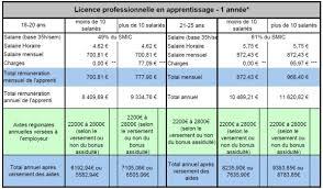 technicien bureau d 騁ude salaire salaire et coût d un alternant en licence pro apprenti ou contrat