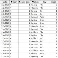 Chi Square Test Table Analyzing Qualitative Data Part 2 Chi Square And Multivariate