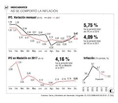 cuanto es el incremento del ipc ao 2016 inflación en colombia en 2017 fue de 4 09 este año sería 3 46