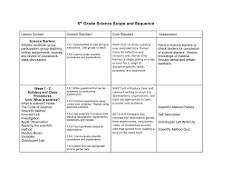 The Scientific Method Worksheet 6th Science Scope And Sequence