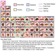 Periodic Table With Key Scrumptious Science Periodic Table Of Meat Geekologie