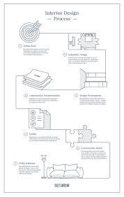 top 25 best chart design ideas on pinterest infographics design sally caroline the interior design process flowchart infographic map