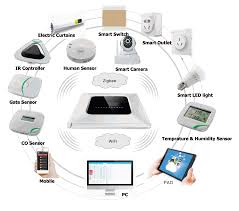 smart home systems smart home automation systems smart home room control units rcu