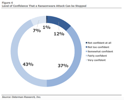 The Blind Spot In The Eye Survey 50 Of U S Orgs Lack Confidence In Stopping Ransomware