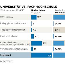 architektur studieren deutschland studium vergleich fachhochschule mit universität welt