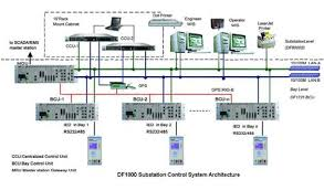 design of home automation network based on cc2530 collection of design of home automation network based on cc2530