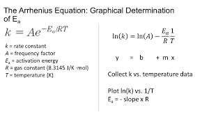 activation energy equation calculator jennarocca