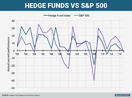 what is a hedge fund not all make billions business insider