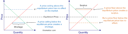 rent a price price controls price floors and ceilings illustrated