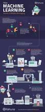 best 25 machine learning ideas on pinterest entrepreneur
