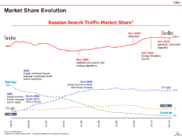 russian internet market is the second largest in europe and