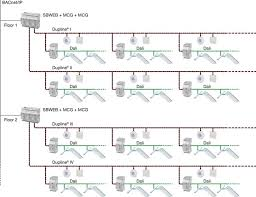 smart building description and analysis eta