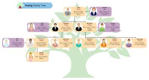 Huang Family Tree Free Huang Family Tree Templates Family Tree Template