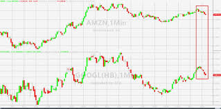 pattern day trader h1b nyse suspends trading of amazon alphabet for rest of day zero hedge