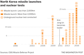 Usa Map Test by A Timeline Of North Korea U0027s Five Nuclear Tests And How The U S