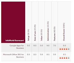 Microsoft Office Help Desk Google Apps Vs Microsoft 365 Who Should Your Help Desk Take To