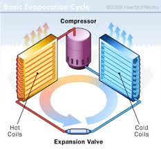 how air conditioners work the parts of an air conditioner