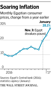 home theater egypt egypt risks middle class ire as cost of living soars wsj