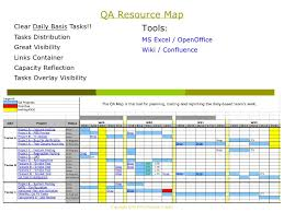 Quality Assurance Excel Template Creating Qa Dashboard