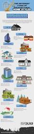 the different types of architectural home styles for your modern home