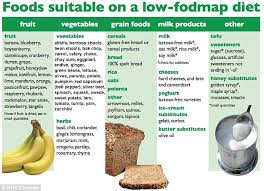 gluten doesn u0027t cause bloating but fodmaps foods do doctors claim