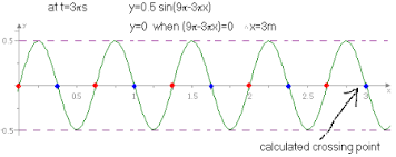 graphing oscillating functions