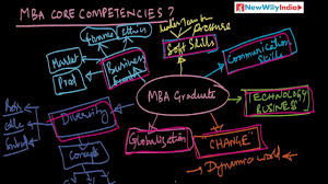 What Is Core Qualifications What Are Mba Core Competencies Mba 101 005 Best For Mba