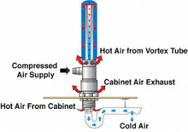 compressed air cabinet coolers vortex cabinet cooler furniture ideas